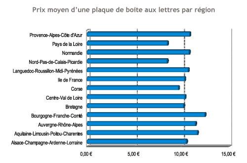 Prix moyen d'une plaque de boite aux lettres selon les régions - graphique