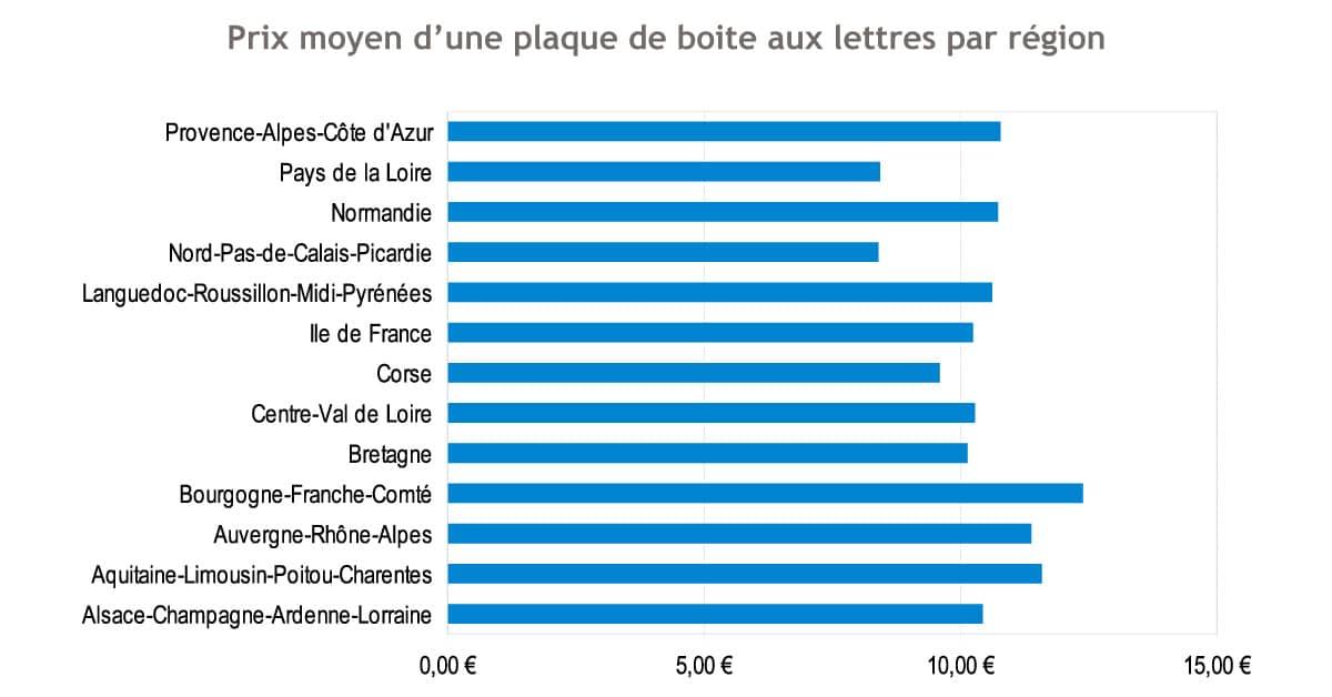 Comparatif prix moyen des plaques de boite aux lettres tgl for Etude de sol prix