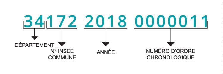 Composition numéro d'enregistrement d'un PACS