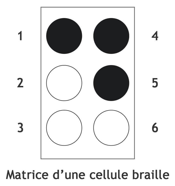 Exemple d'une lettre traduite en cellule braille