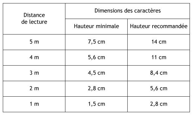 Tableau de taille des caractères en signalétique selon la distance de lecture